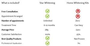 Professional teeth whitening vs home kits comparison chart
